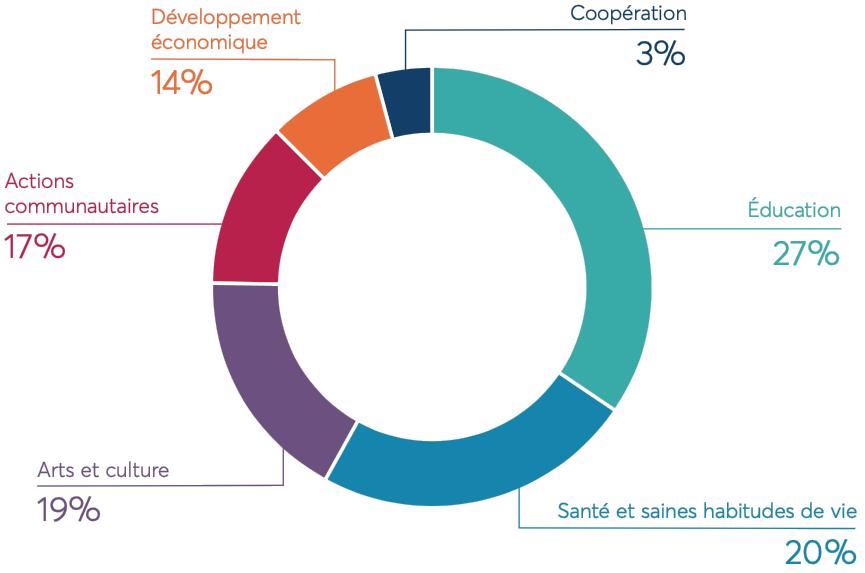 Répartition du financement octroyé par la Caisse du Plateau en 2019